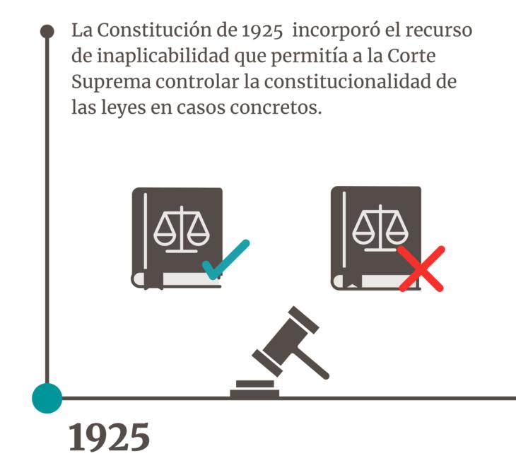 1925 historia tribunal constitucional